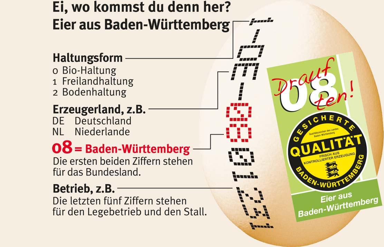 Darauf 08-ten - Ei, wo kommst du denn her? Eier aus Baden-Württemberg